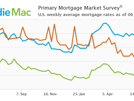 Mortgage Rates Rise Above Three Percent: June 24, 2021