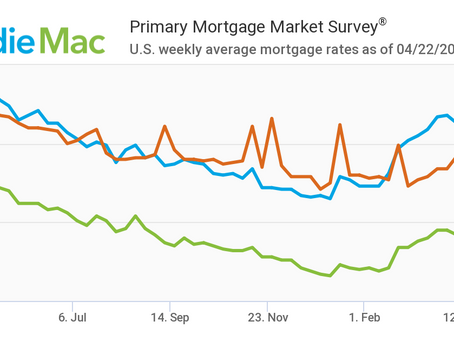 Mortgage Rates Dip Below Three Percent: April 22, 2021