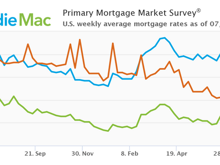 Mortgage Rates Continue To Move Down: July 8, 2021