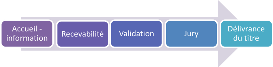 Formation laugier, Institut Laugier, certificat, décision jury, Paris, validation, France