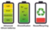 Battery Keywords.jpg
