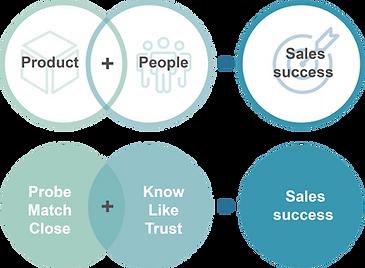 Ultimate sales formula.png