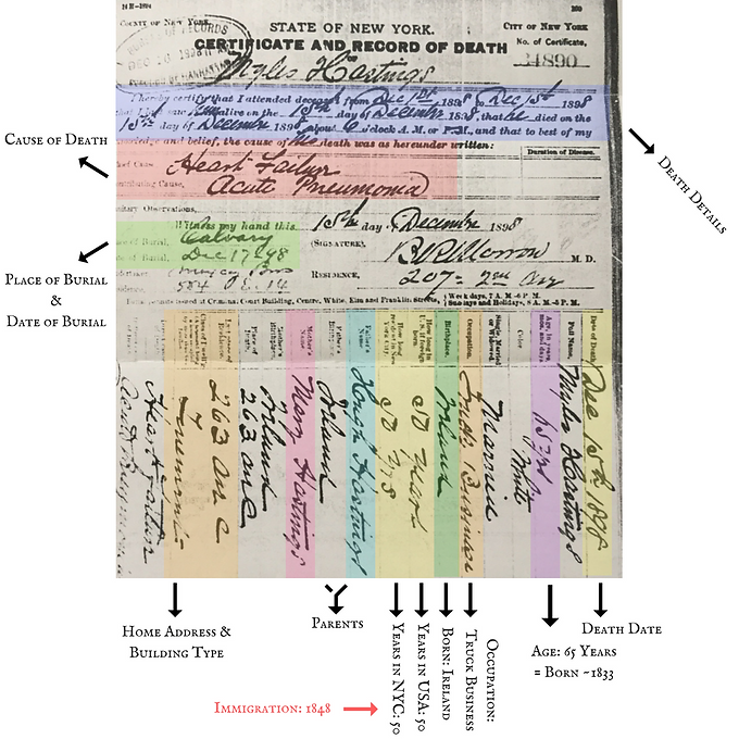 Dissect the Death Certificate!   New York City Genealogy Source ...