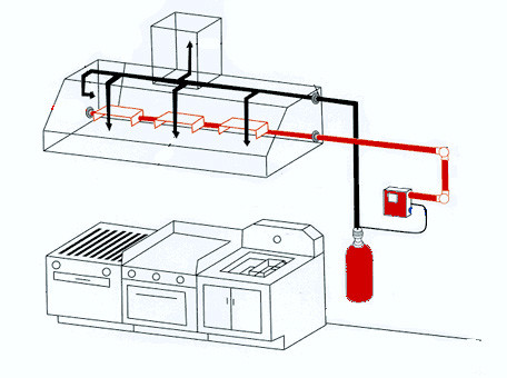 The Basics on Restaurant Fire Suppression Systems