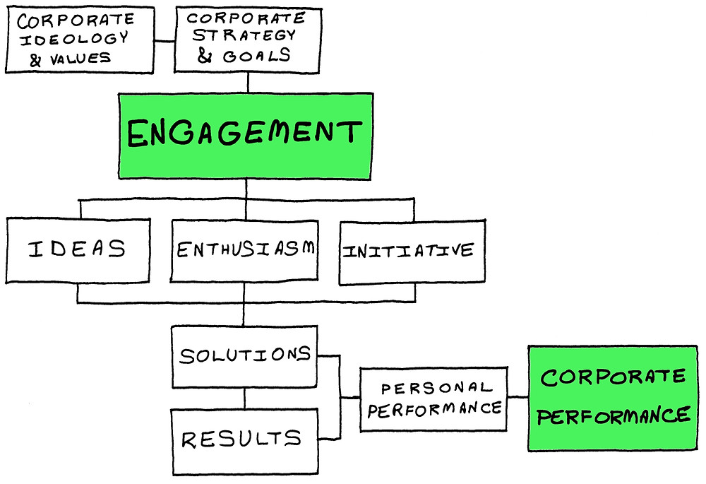 Engagement: it leads through ideas, enthusiasm, initiative, solutions and results to corporate performance