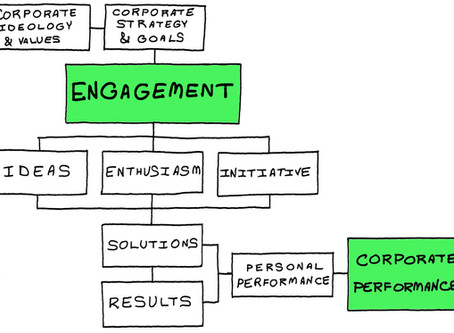 Challenged by Employee Engagement? That's Not What You Hired Them For (Among Other Problems)