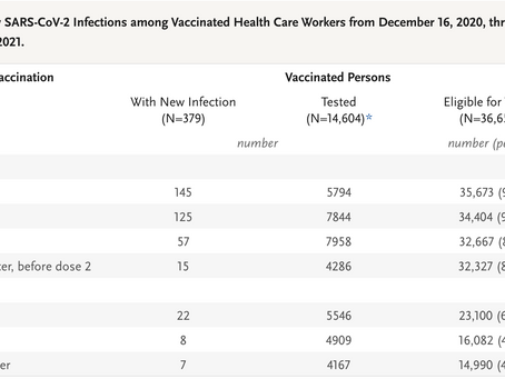 SARS-CoV-2 Infection after Vaccination in Health Care Workers in California
