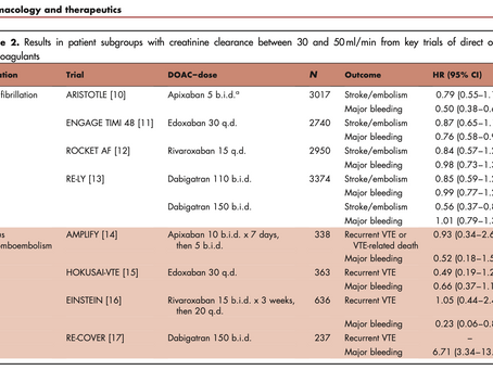 Resultados en ERC y Nuevos anticoagulantes