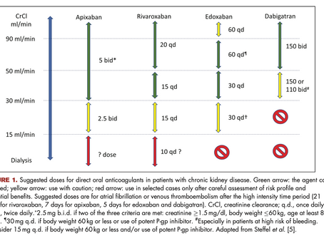 Anticoagulación en ERC