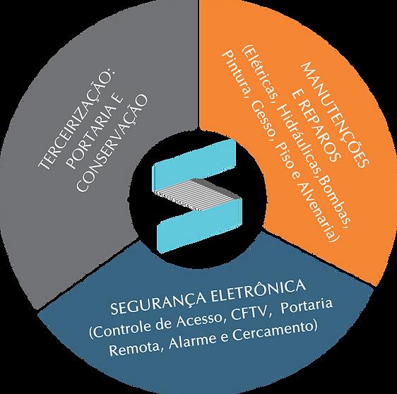 Roda_Solução_Integrada.png
