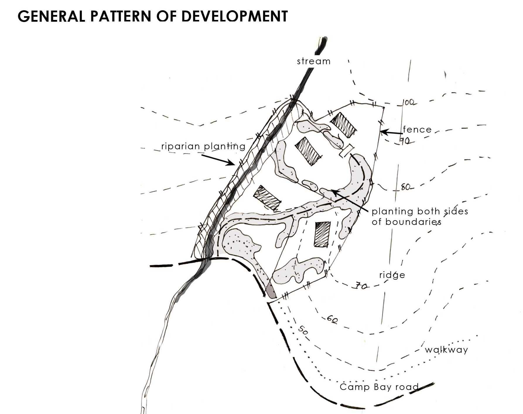 general pattern of dev.jpg