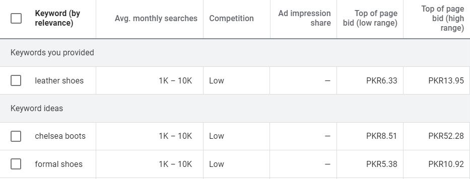 Google Keyword traffic monthly predictions