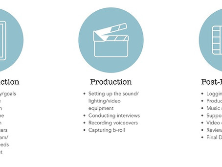 Choosing a video production company in Miami
