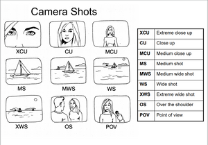 List of camera shots, extreme close up, close up, medium close up, medium shot, medium wide shot, wide shot, extreme wide shot, over the shoulder, point of view