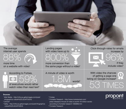 How video influences web pages