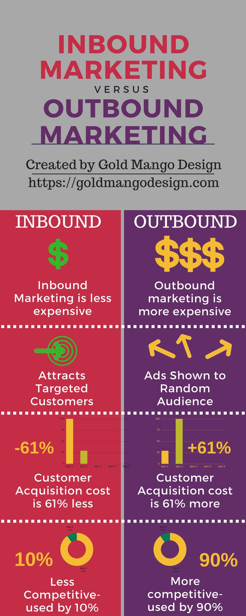 Real estate inbound vs outbound marketing