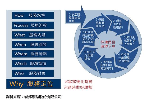 服務檢視要點及規劃步驟.png