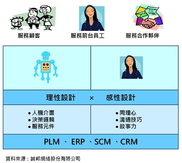 服務自動化的理性與感性設計.png