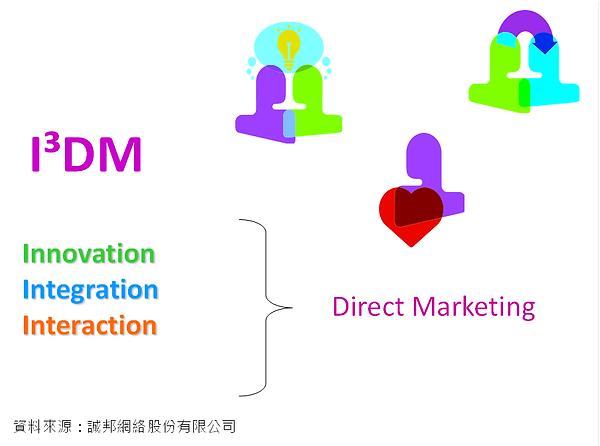 值得注意的IDM直效行銷模式.png