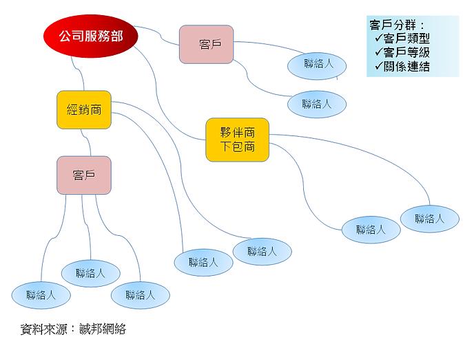 客戶資料結構關係.png