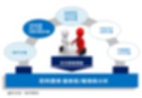 導入感動客戶的維修服務系統.png