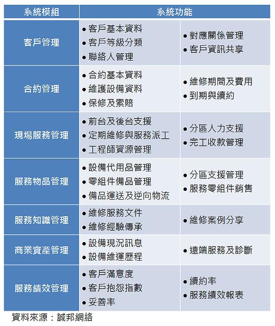 維修服務支援系統的參考功能.png