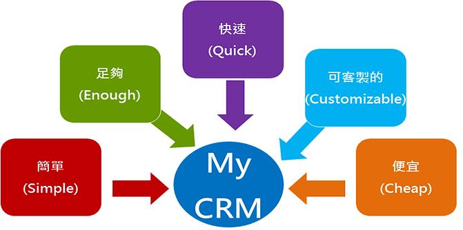 雲端策略-MY CRM.png