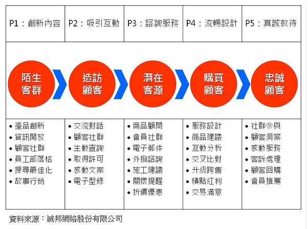 淘來客行銷IDM的顧客旅程五階段.png