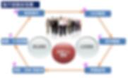 雲端策略-客戶經驗旅程圖.png