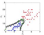 Classification of Fisher's iris data set