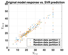 Validation error of a SVR model of an existing data
