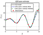 SVR prediction of the X.SinX function using different estimation methods