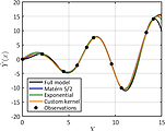 SVR prediction of the X.SinX function