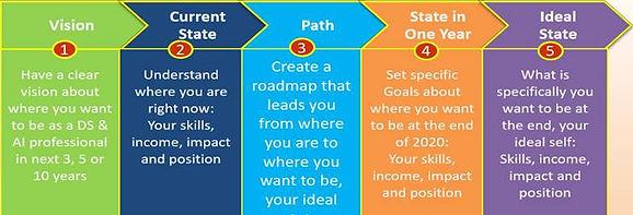 DS&AI 5 Steps Blueprint.jpg