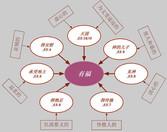 有福的八条途径 -八福与神的属性