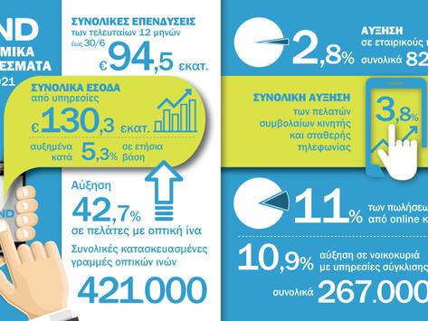Θετικά οικονομικά αποτελέσματα για τον όμιλο Wind
