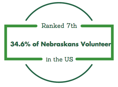 Nebraska ranked 7th in volunteering