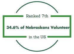 Nebraska ranked 7th in volunteering