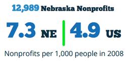 4.9 NPOs per 1,000 people