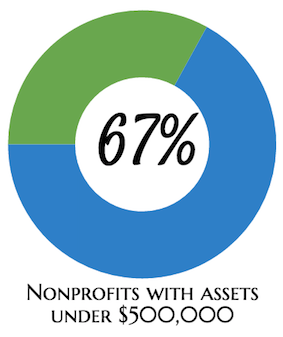 67% of NPOs assets below 500K