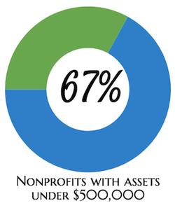 67% of NPOs assets below 500K