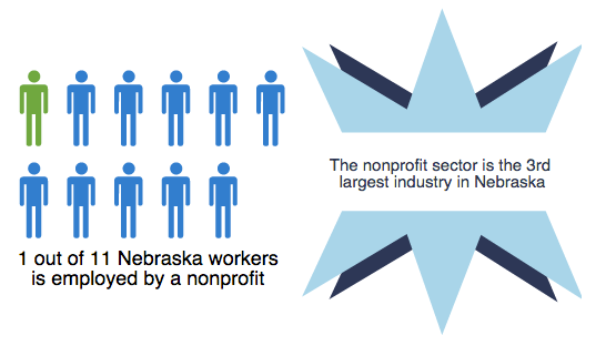 1 in 11 Nebraskans employed by NPO