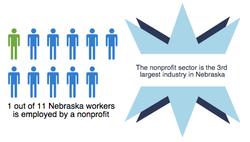 1 in 11 Nebraskans employed by NPO
