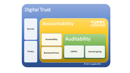 Digital Trust is here - Are You Ready?