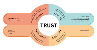 Mastercard defined this framework of the Digital Trust based on a global study