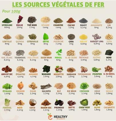 Les sources végétales de fer