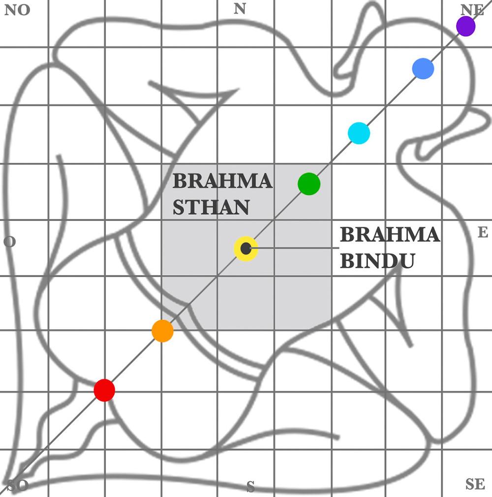 Vastu Purusha diagramme symbolisant  le cosmos