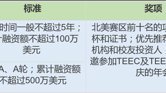 """校庆创业投资盛会:第二届清华""""三创""""大赛开赛啦!"""