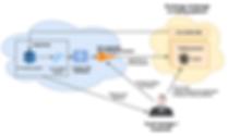 AlphaCube Cloud connection diagram.png