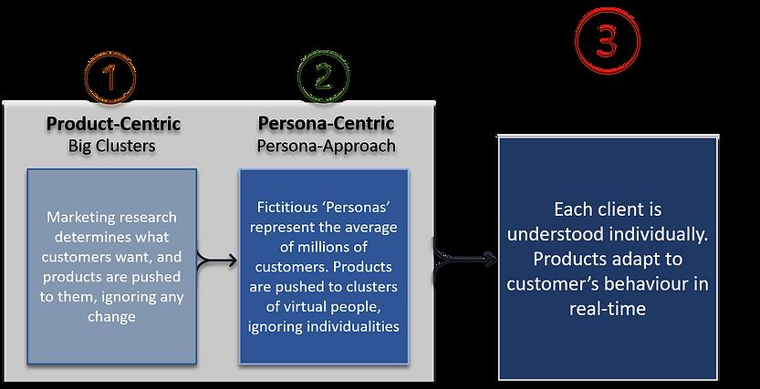 Customer Analysis Evolution.png